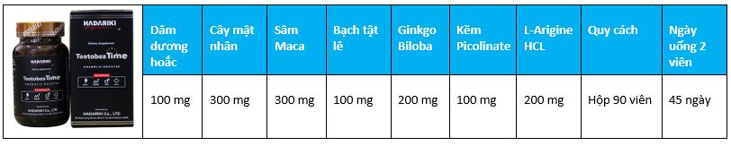 Thành phần và hàm lượng chi tiết từng thành phần Testobestime